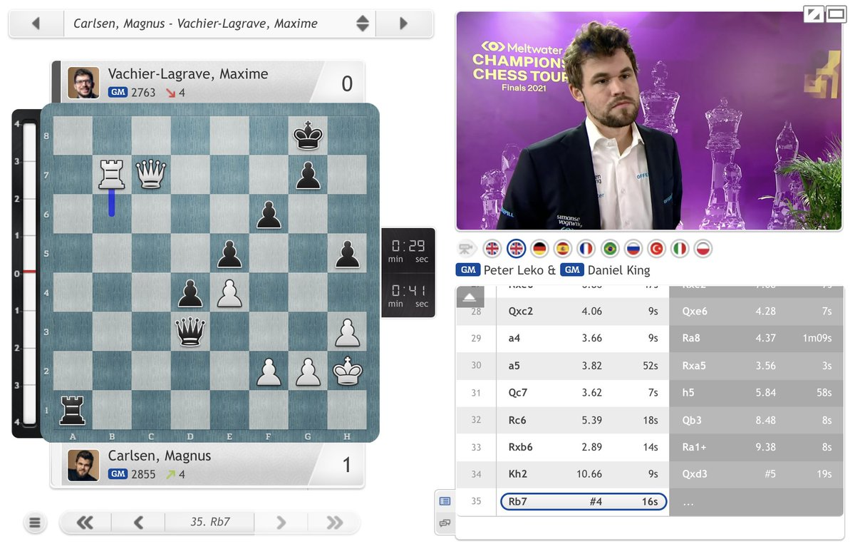 """test Twitter Media - """"I'm happy with the result and my play in the blitz games was decent enough, so it's all good!""""  https://t.co/Ehk72cYr1h  #ChessChamps #TourFinals2021 https://t.co/uXpBTAQWkJ"""