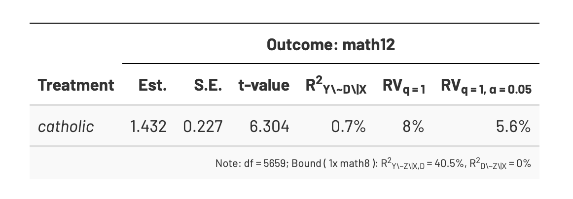 test Twitter Media - Have you ever wanted to know how much unmeasured confounding could influence your observational causal effects? I just wrote up an extended example of how to do this kind of sensitivity analysis with both fake and real data #rstats #causaltwitter https://t.co/hIICftB8yW https://t.co/1UbB42Lmr6
