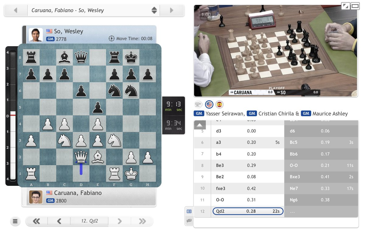 test Twitter Media - It's Caruana-So in the first #USChessChamps playoff game! https://t.co/CrH9PUrPBW  #c24live https://t.co/tAHvJ1vJMT