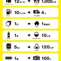 電子機器が好き | Social Profile