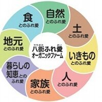 八街ふれ愛オーガニックファーム   Social Profile