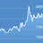 Lira Rate