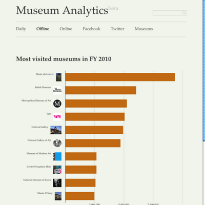 museum-analytics.org | Social Profile