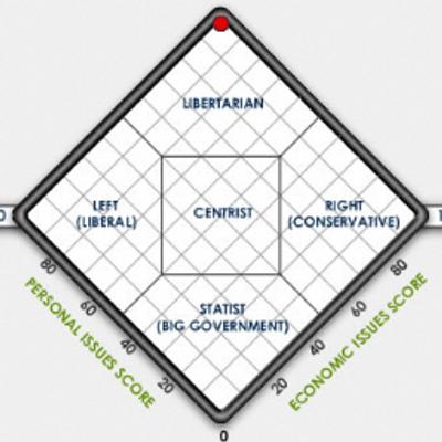 Libertyscott | Social Profile