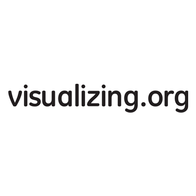 Visualizing Social Profile