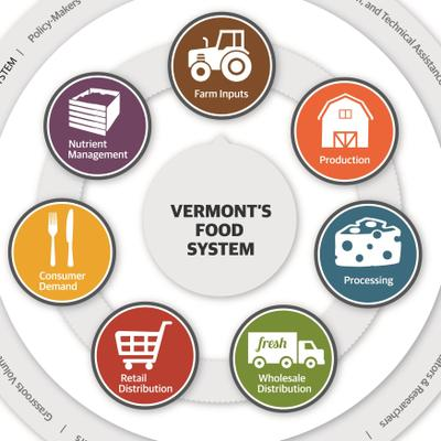 VT Farm to Plate | Social Profile