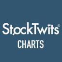 StockTwits Charts (@chartly) Twitter