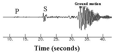 地震 Social Profile