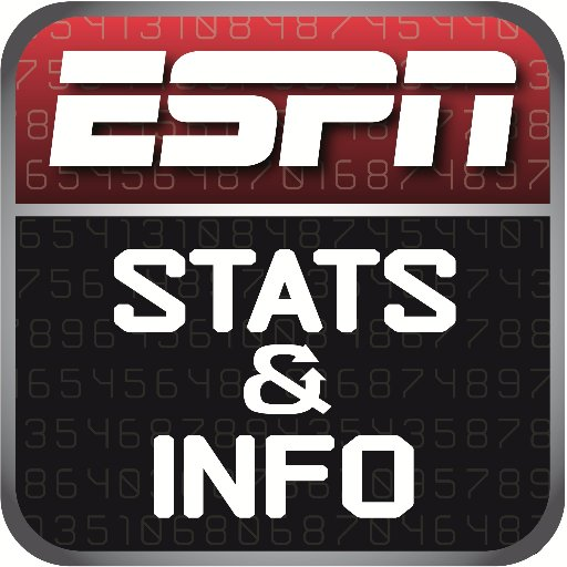 ESPN Stats & Info's Twitter Profile Picture