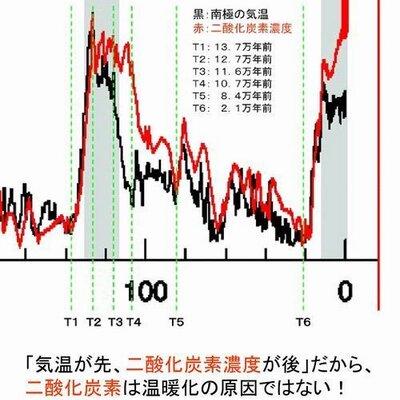 井上雅夫(IPCC報告書研究家) | Social Profile