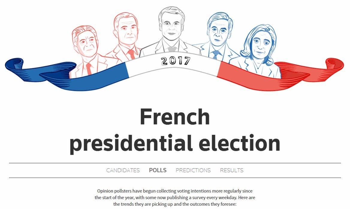 The first round of France's presidential election is on Sunday. Here's what to know: