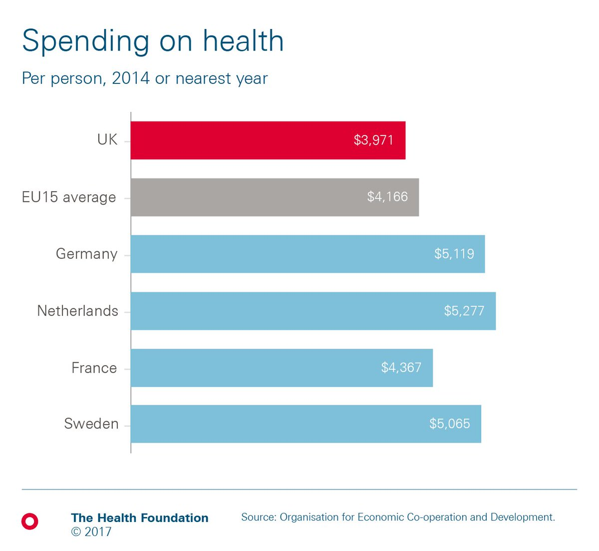 How does the UK compare internationally for health funding, staffing and hospital beds? See our animated GIF: https://t.co/jtt9lpXQlX