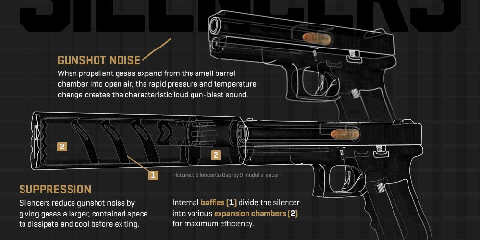 We know that #suppressors work –  but how? https://t.co/MwG0ZrM8wX @silencerco https://t.co/ebupSsbvi8