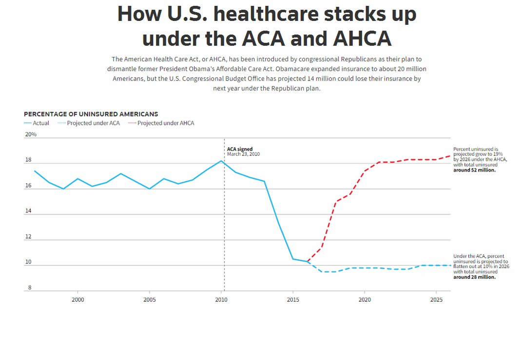 How U.S. healthcare stacks up under the ACA and AHCA: Live coverage:
