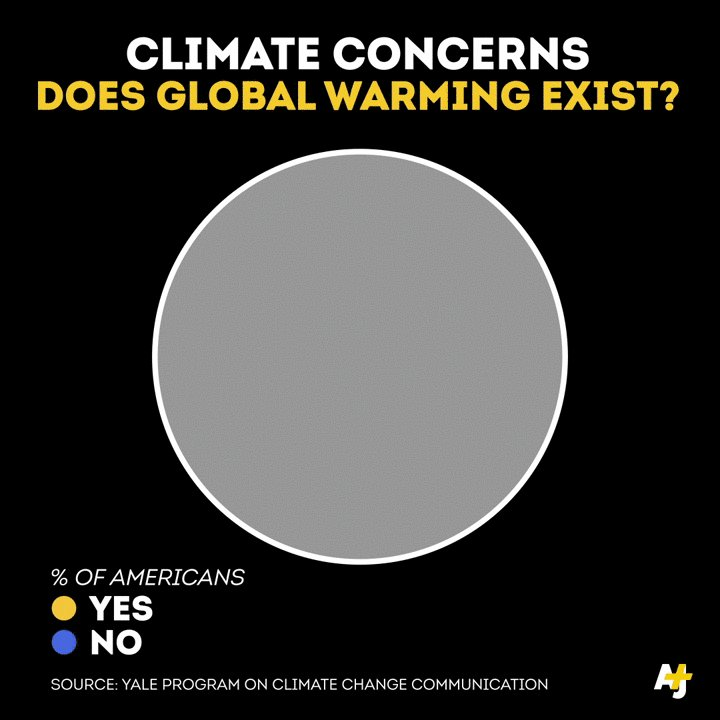 Global warming. It exists.