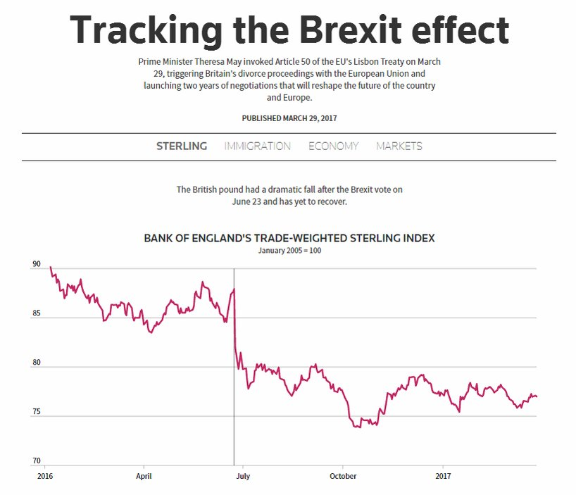 From sterling to immigration, @ReutersGraphics tracks the Brexit effect by the numbers:
