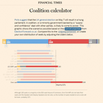 See possible scenarios for the new UK government based on current projections http://t.co/DOEYd3DGKz #GE2015 http://t.co/qw5JiaBPz8