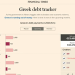 Interactive: our guide to what Greece owes in the upcoming months http://t.co/NetvsiUDGO http://t.co/4bKV23jFbN