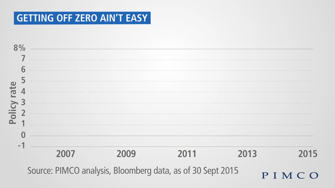 Since 2008 no country has successfully and sustainably raised rates https://t.co/OBgZR1pZT7 #centralbank https://t.co/fX9KBpYl2W