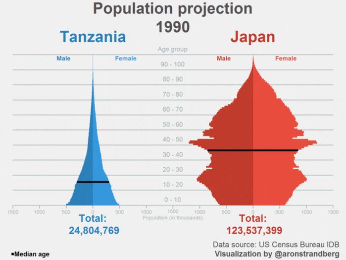 1990~2050の日本とタンザニアの人口ピラミッドの変化。凄い。RT @aronstrandberg #Tanzania becoming more populous than #Japan  https://t.co/kcb6qH4GjZ