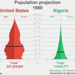 Projection: #Nigeria closing in on the US as the worlds third most populous country @conradhackett @MaxCRoser https://t.co/gKQLRUX0xj