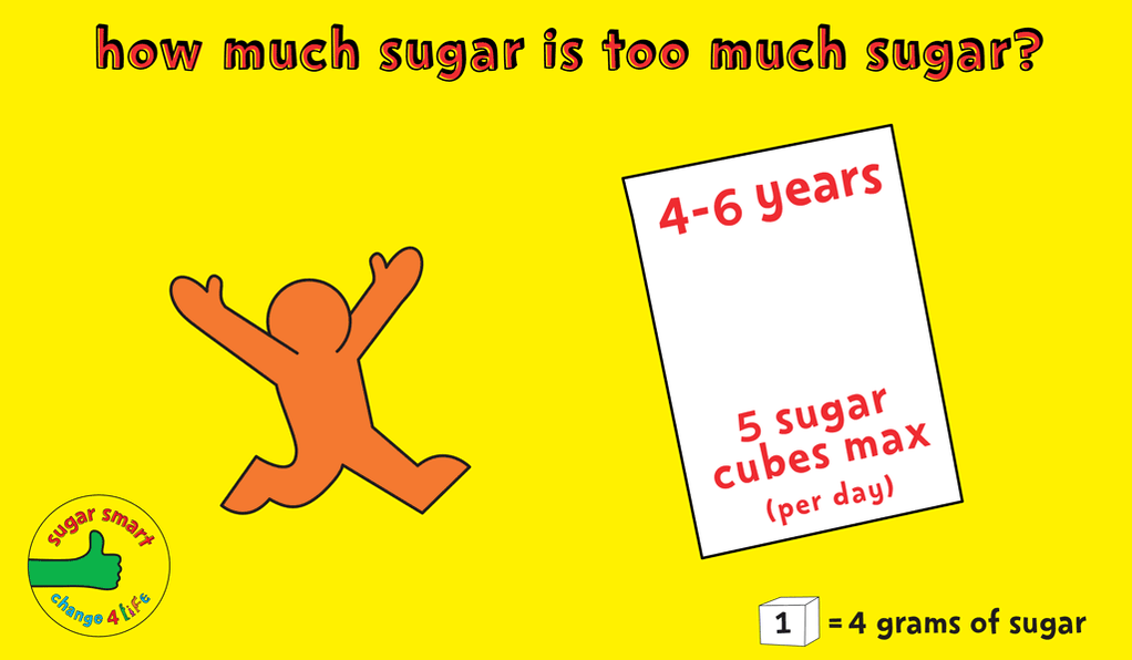 Kids are consuming three times as much sugar as they should be - it's time to get #SugarSmart! https://t.co/x5ZoVHybFM