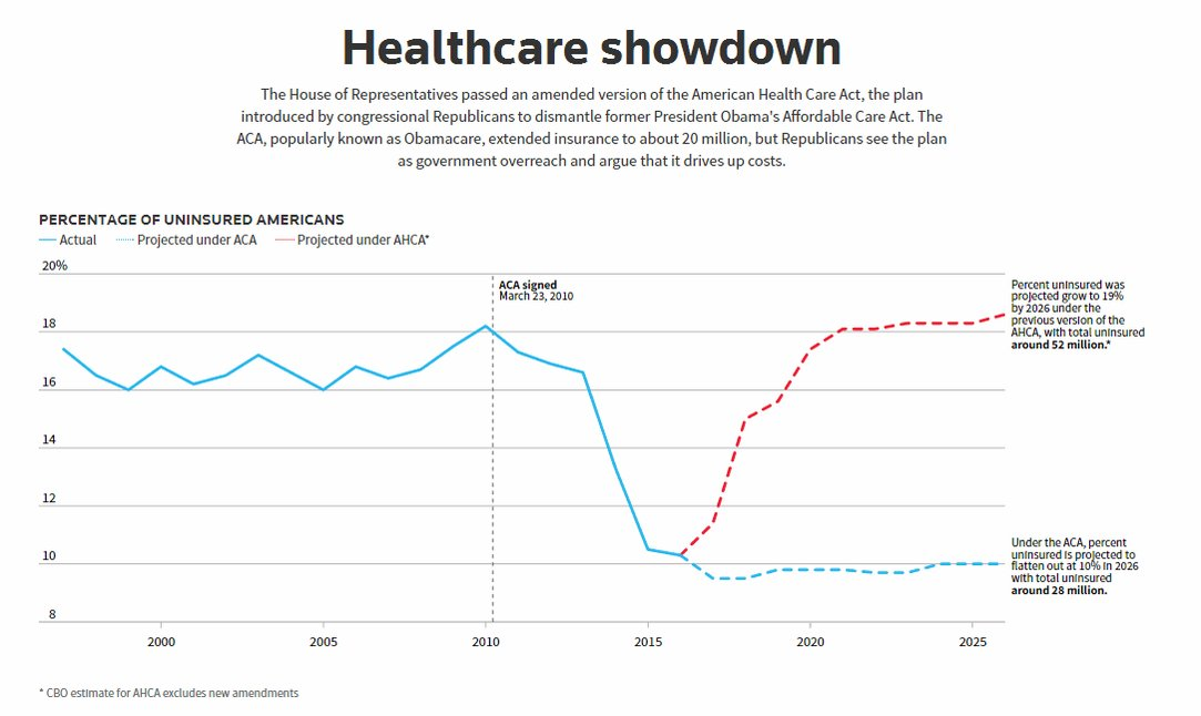 Healthcare showdown: Here's @ReutersGraphics on the AHCA.