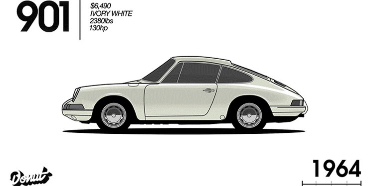 Watch the entire 50-year evolution of the @Porsche 911 in cartoon form https://t.co/7TMlzjqnZm https://t.co/LXgugM6a6l