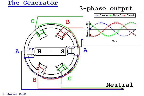 Generador trifásico. https://t.co/NwnTV2GhQ7
