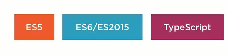 ES5, ES2015 and TypeScript ... which do we choose? https://t.co/6fvrJ3jCCI … // @typescriptlang @babeljs https://t.co/kw0GyNKis3