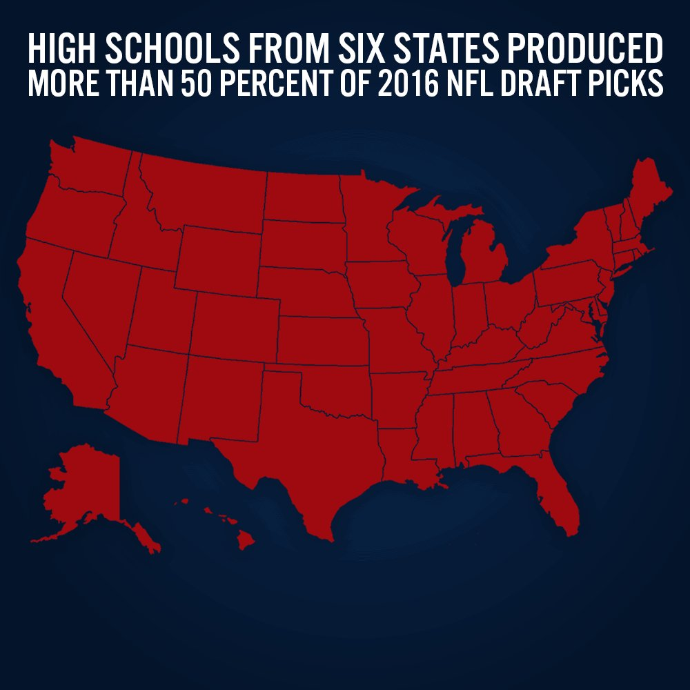High schools from 6 states (TX, FL, CA, GA, OH, IL) produced more #2016NFLDraft picks than all other states combined https://t.co/8d9i6iXSC0