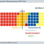 How the composition of the Scottish government has changed from 1999–2016 – in GIF form. #Elections2016 https://t.co/GnEKdZrM53
