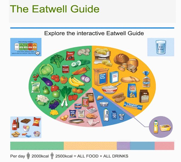Our #Eatwell Guide is now interactive! Explore the guide to help you achieve a healthy diet: https://t.co/eqvjWaORqi https://t.co/qQGlOKwKPh