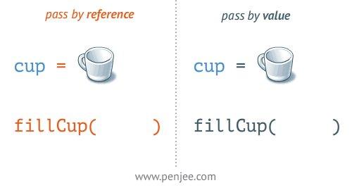 Really good example of pass by reference vs pass by value. (via Corrado Santoro). https://t.co/ALBS1YYKy2
