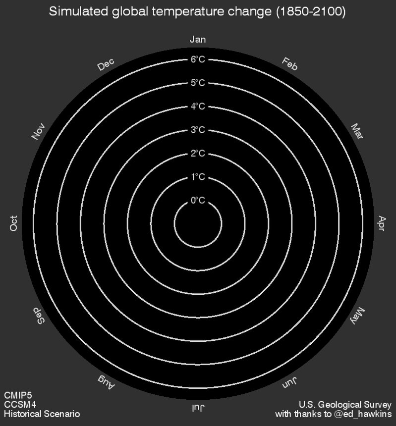 Ed Hawkins's famous 'viral spiral' showing global warming - now extended out to 2100 under RCP8.5 @ed_hawkins @USGS https://t.co/zGYcSZBvJK