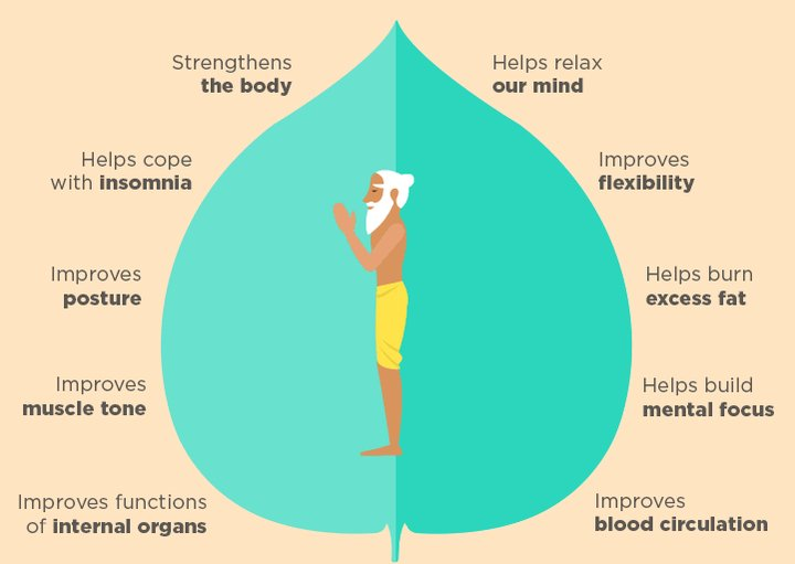 Happy #YogaDay everyone! Here are some of the benefits of #Yoga. :-) https://t.co/ZeRYIeV7ag