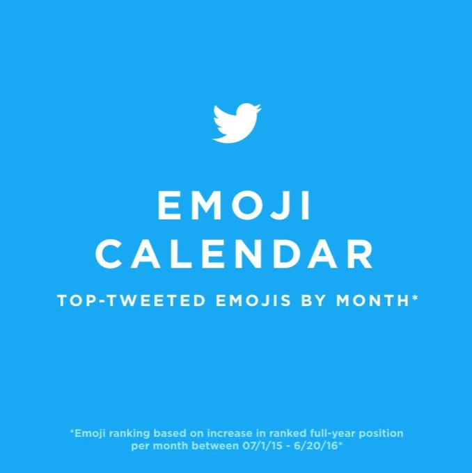 Twitter @twitter: An emoji for every season. Ahead of #WorldEmojiDay, see which are Tweeted most each month. https://t.co/pXgLWEB3s2