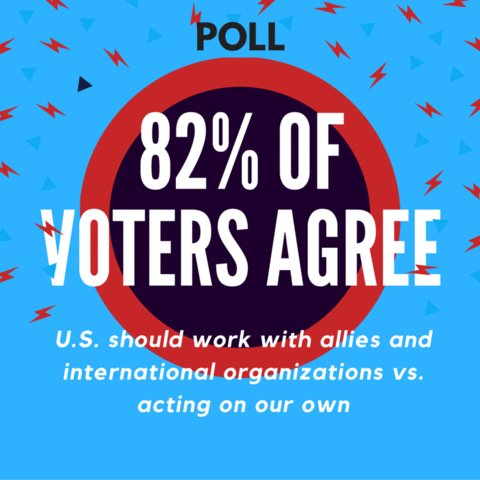 POLL: Americans agree diplomacy works & @UN is key to achieving our foreign policy goals: https://t.co/2OZITF8F2e https://t.co/S8ZjFaU6zf