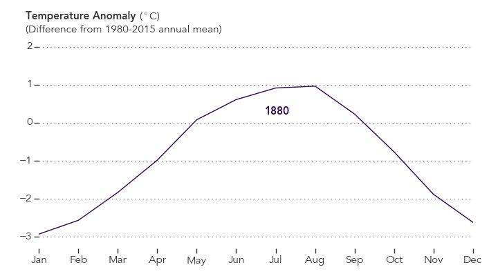 Visualizing the Warmest August in 136 Years https://t.co/PSjA2NfYem Data via @NASAGISS #NASA #climate https://t.co/DIk8z7Zodj