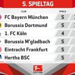 Die Samstagsspiele in der #Bundesliga sind beendet - Werft einen schnellen 👀 auf die aktuelle Tabelle👇 https://t.co/E2mlXfhQlW