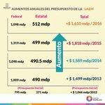 Gobierno de #Morelos incrementó el presupuesto de la UAEM de manera histórica, aún así sufre un déficit de 500 mdp.  https://t.co/TB8UZeDLXC