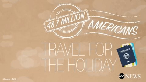 48.7 million Americans travel 50 miles or more for Thanksgiving. Fun facts about Turkey Day: