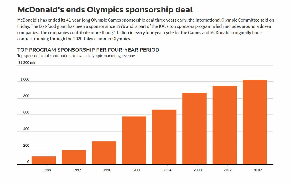 McDonald's ends its 41-year-long Olympics sponsorship three years early. More here: