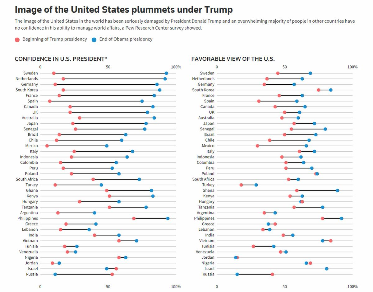 Image of the U.S. has plunged under Trump, survey shows