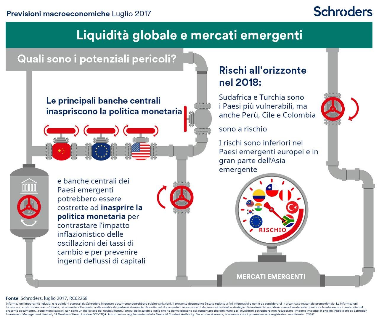 Emergenti e liquidità globale, quali sono i rischi potenziali nel 2018? https://t.co/gEFfC79Mzh