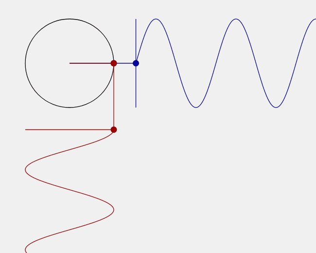 ~サインとコサインは位相の差が90度の図~ https://t.co/fVWd304BtW