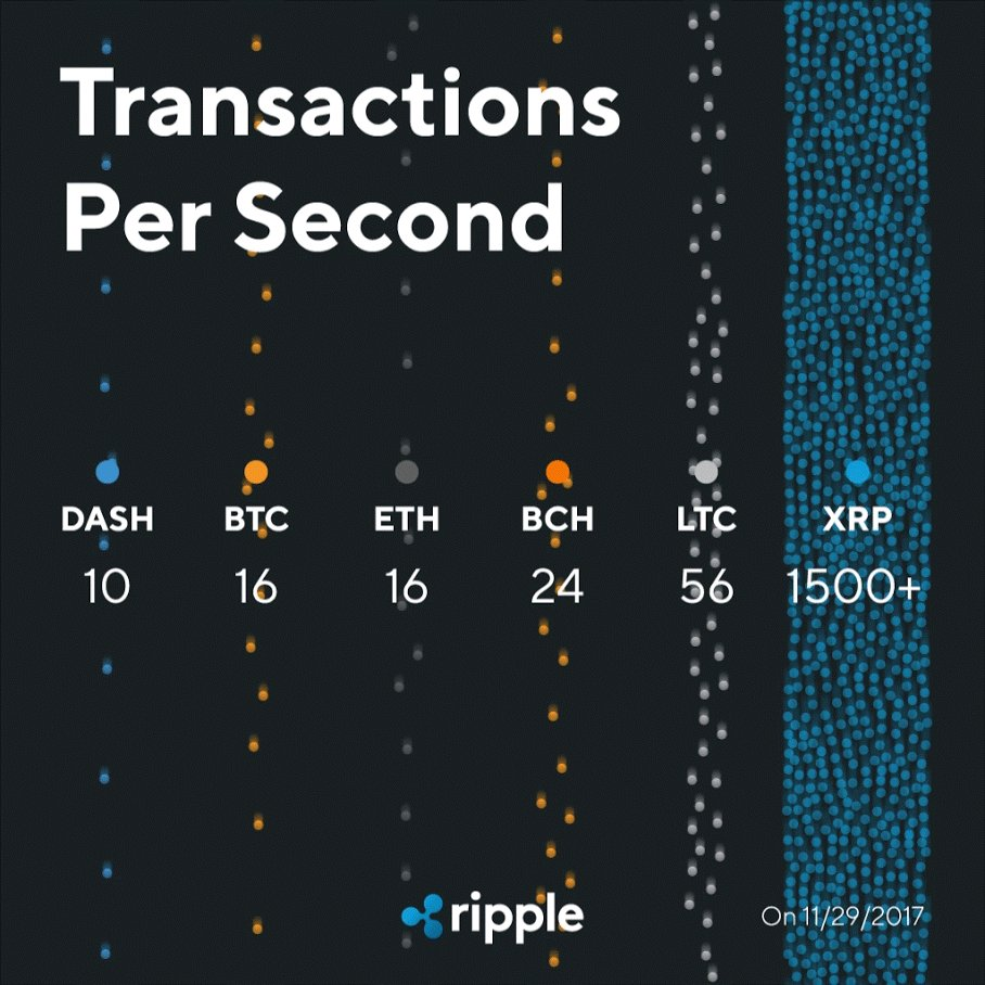 $XRPは1秒あたり1,500件の取引を処理、最高水準のスケーラビリティを実現 #XRPtheStandard #undisputed https://t.co/yFWXSbgsan