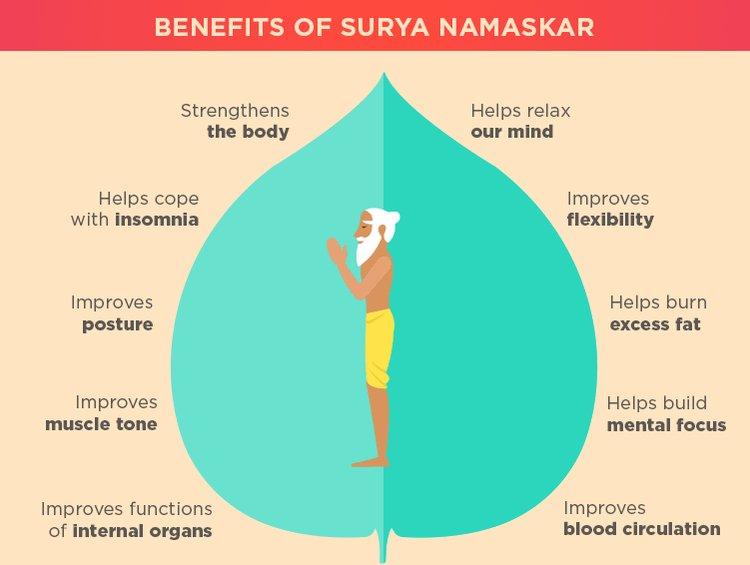 Benefits of surya namaskar.  #yoga #yogalife #YogaSession #suryanamaskara #Surya #daily #yogalove #sadhguru #quotestagram #advertising #marketing #marketingdigital #wordstoliveby #enoughsaid #inspirational #motivational #positive #organism #livingthings #quoted #MondayMotivation
