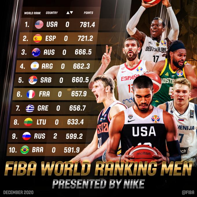 FIBA World Ranking Men: Stati Uniti sempre primi, Spagna 2a. Italia 12ma