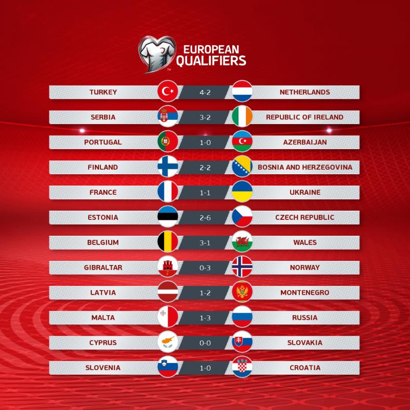 UEFA qualifying results heading to Qatar 2022